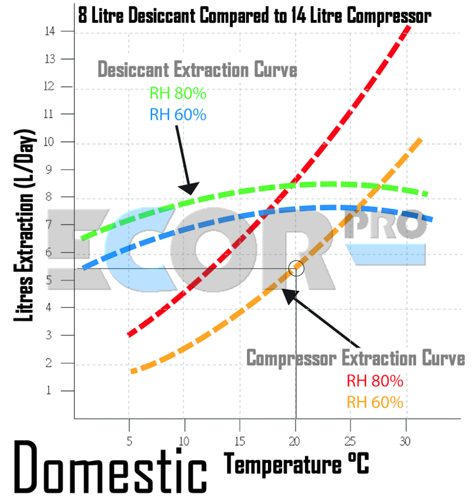 Dehumidifier Comparison Noise And Wattage